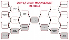 Supply Chain Mamagement In China